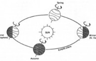 Gerak Revolusi Bahan Kajian Fisika Yang Cukup Menarik dan Populer