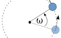 Gerak Melingkar pokok bahasan penting dalam ilmu fisika