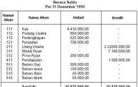 Pengertian Neraca Saldo Atau Trial Balance