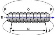 Medan Magnet memiliki keunikan sebagai bagian dari ikmu fisika