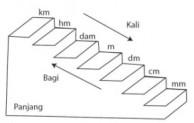 Besaran Percepatan Memiliki Nilai Dan Satuan Tersendiri Dalam Ilmu Fisika