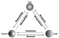 Perubahan Wujud Dalam Ilmu Fisika dan Ilmu Kimia