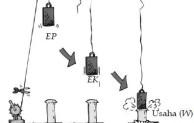 Hukum Kekekalan Energi Dalam Ilmu Fisika