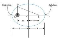 Hukum Kepler Mempelajari Pergerakan Planet