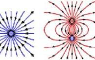 Medan Magnet Identik Dengan Medan Vektor