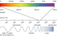 Ciri-ciri dan Prinsip Gelombang Cahaya