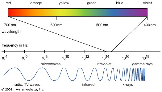 Ciri-ciri dan Prinsip Gelombang Cahaya - ujiansma.com