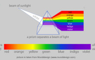 Spektrum Warna Sebagai Bagian Dari Pelangi