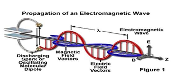 karakteristik gelombang mekanik dan elektromagnetik