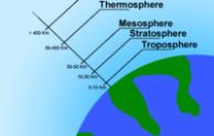 Troposfer Bagian Terendah dari Atmosfer Bumi