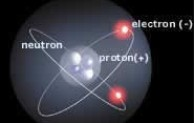 Proton Salah satu Penyusun Atom