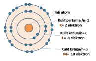 Menentukan Elektron Valensi dan Konfigurasi