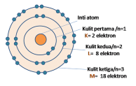 Teori Atom Bohr dengan Model Bohr