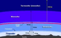 Mesosfer Salah Satu Lapisan pada Atmosfer