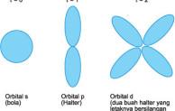 Bentuk-bentuk Orbital