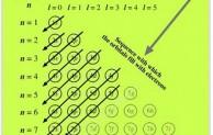 Macam-macam Bilangan Kuantum