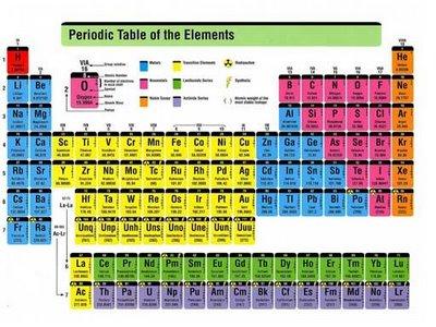 Sifat sifat periodik unsur lengkap ujiansma sifat sifat periodik unsur lengkap urtaz Gallery