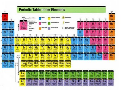 sifat sifat periodik unsur lengkap - Tabel Periodik Ukuran Besar