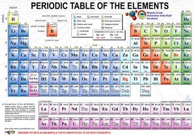 Hukum dalam sistem periodik unsur ujiansma hal tersebut sebenarnya merupakan hasil perkembangan ilmu pengetahuan kimia dari masa ke masa akan tetapi pada akhir abad ke 18 sejarah mencatat bahwa urtaz Gallery