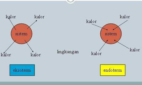 reaksi-eksoterm-dan-reaksi-endoterm
