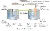 Sifat-sifat Koligatif Larutan non Elektrolit Dan Elektrolit