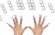 Letak Jari Telunjuk dan Letak Jari Manis tangan kanan