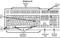 Perintah-perintah Melalui Keyboard