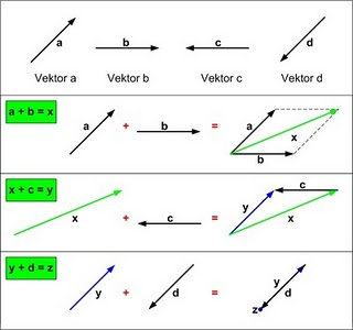 Besaran Skalar Dan Besaran Vektor Berbeda Dilihat Dari Kajian Ilmu Fisika Ujiansma Com