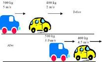 Konsep Impuls Dan Momentum Dalam Fisika Ujiansma Com